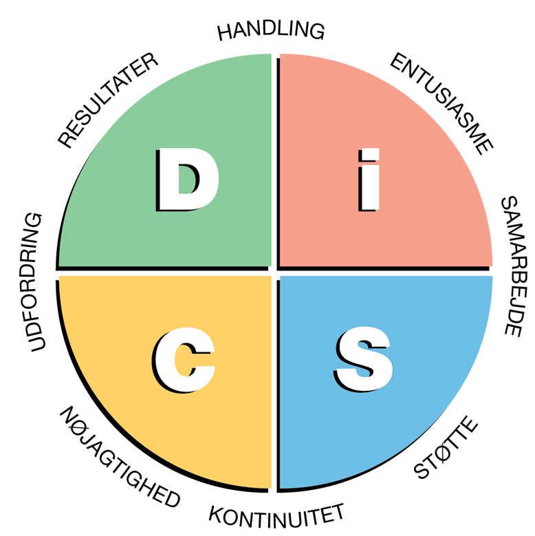 Everything DiSC®Workplace cirkel