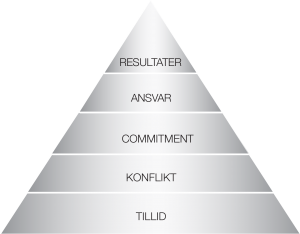 The Five Behaviors of a Cohesive Team™ pyramide