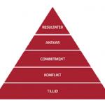 ISCnordic-Five-Behaviors-trekant